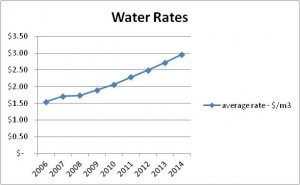 Water_rates