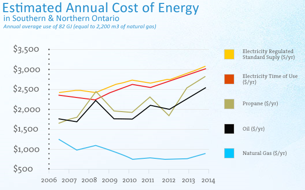 Fig 4_Historical Energy Costs in Ontario