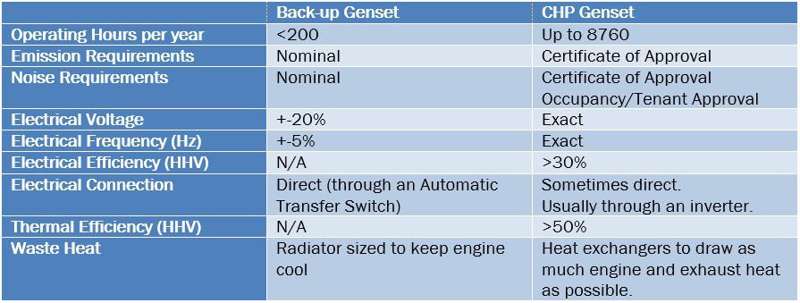 Genset cost comparison