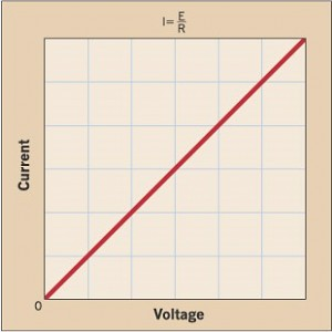 Voltage Current Relationship