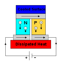 Figure 7: Thermoelectric