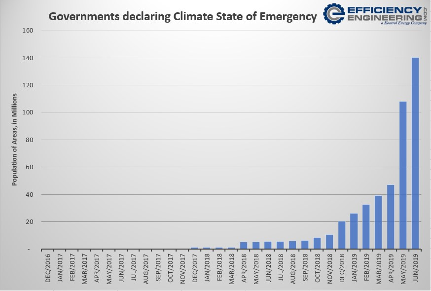 Number of Governments declaring State of Emergency by year