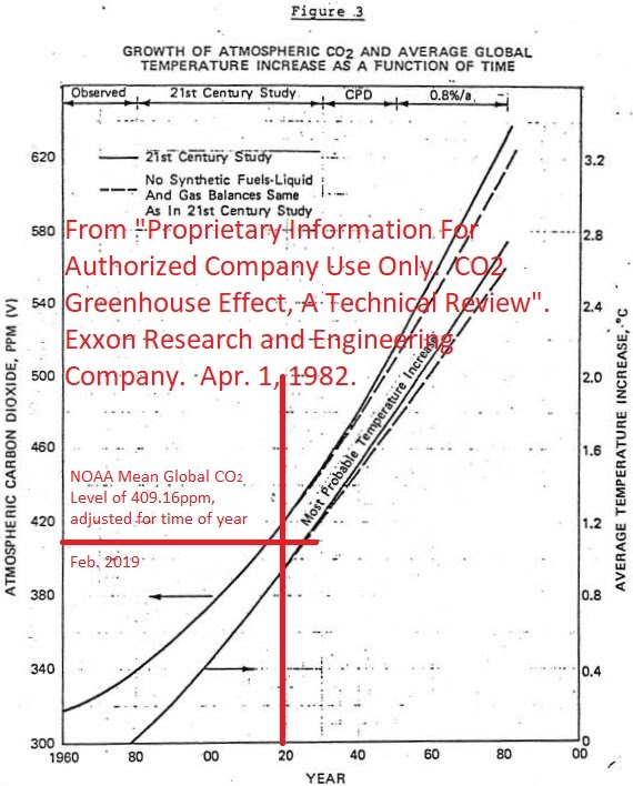 ExxonMobile CO2 Temp Increase Year Chart-vs Actual