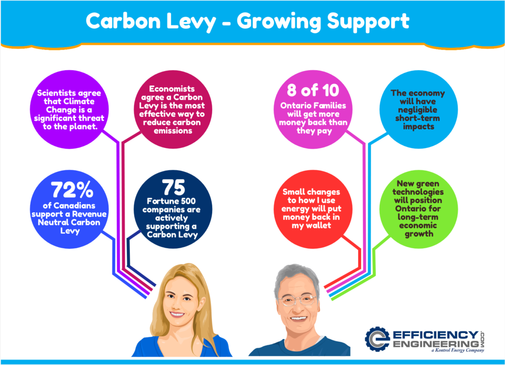 Carbon Levy Support