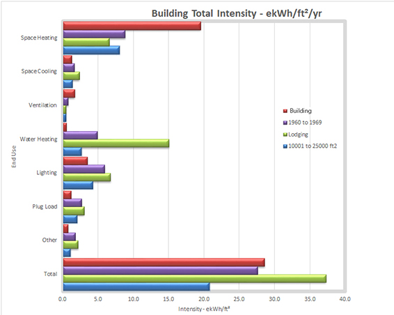 Building Intensity Graph